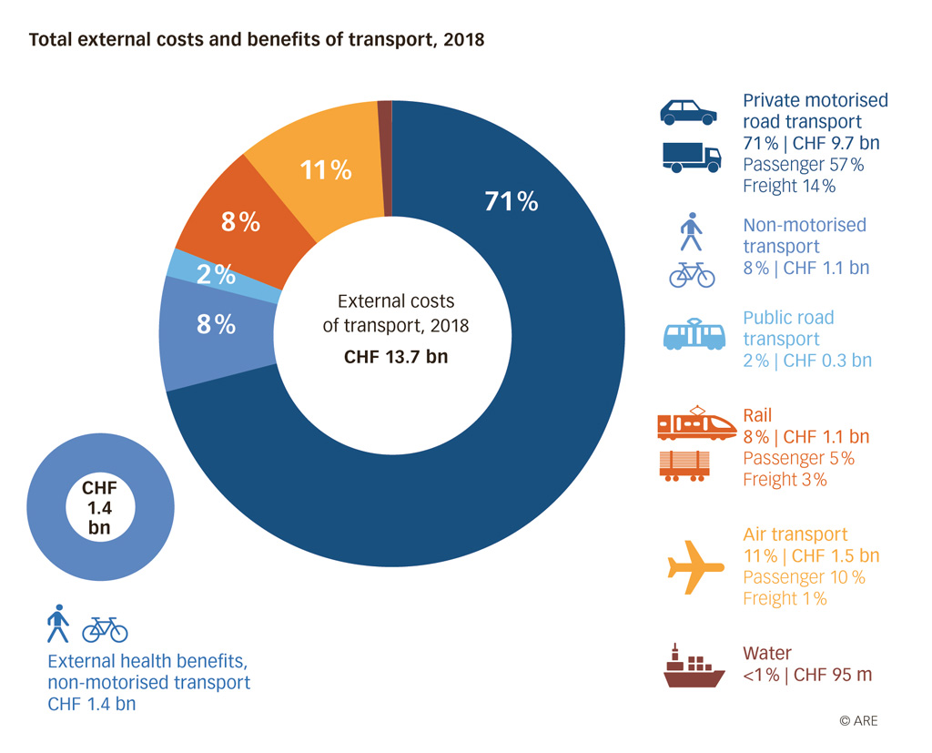 Graphic: Total external costs and benefits of transport