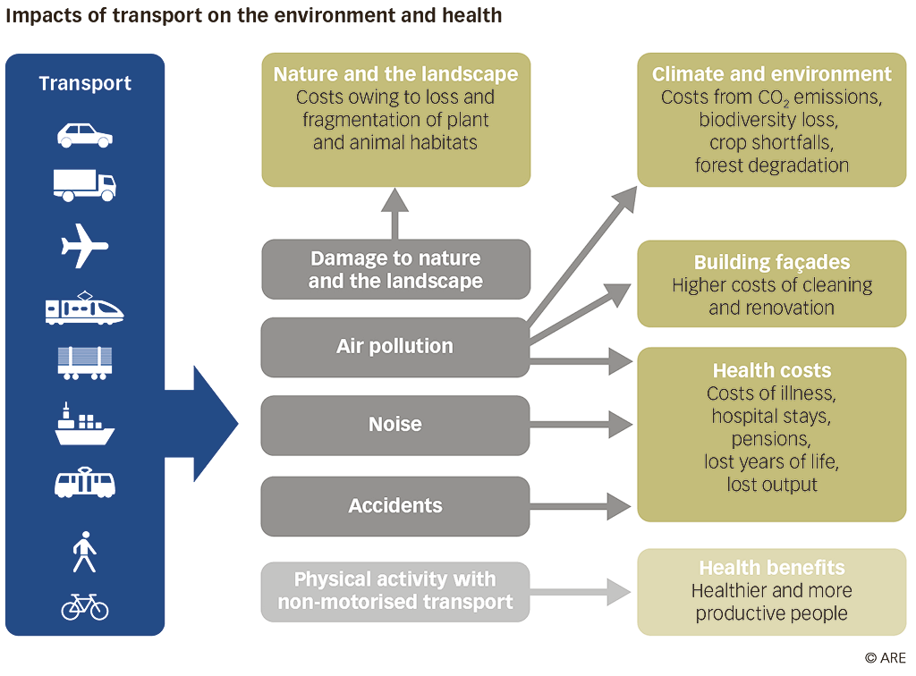 Impacts of transport on the environment and health